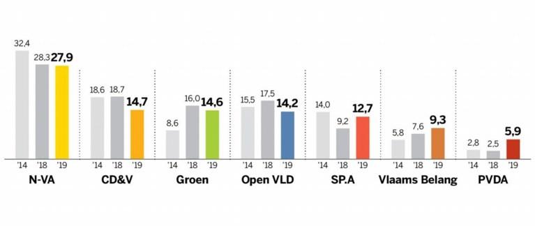Meyrem Almaci: 'Kiezers ontevreden, anders zou Zweedse coalitie niet afgestraft worden'