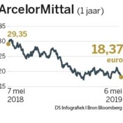 Minder staal in Europa