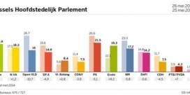 Ook in Brussel blijven socialisten nipt de grootste