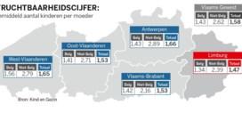 Geboortecijfer Limburg is laagste van Vlaanderen