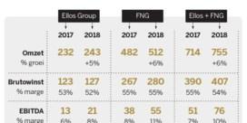 FNG doet gedurfde overname in Scandinavië