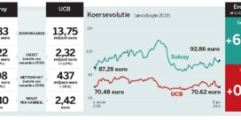 UCB vs. Solvay