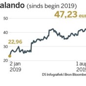 Records voor Zalando