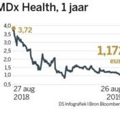 Mijlpaal voor MDx