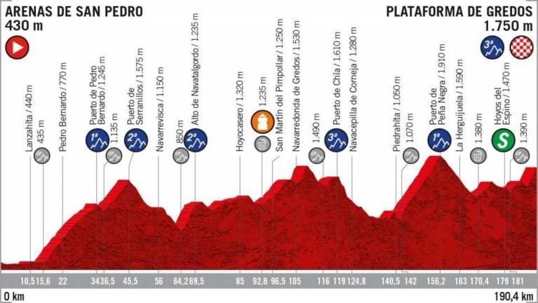 Primoz Roglic komt steeds dichter bij eindwinst in Vuelta: hoe staat hij ervoor en wat staat hem nog te wachten?