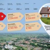 De geschatte waarde van uw huis is niet de echte waarde