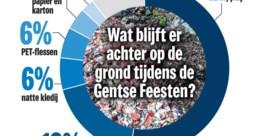 Helft afval op Gentse Feesten is blik of plastic