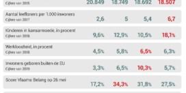 Denderstreek krijgt Vlaams geld, maar waarom ook Zottegem?