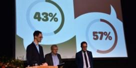 Kortrijk stemt neen: géén extra autoloze zondagen na digitaal referendum