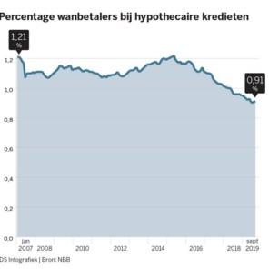 Aantal wanbetalers ligt historisch laag