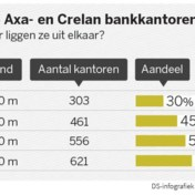 Bijna helft kantoren Axa ligt vlak bij kantoor Crelan