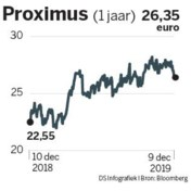 Proximus-plan is rond