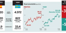 Inditex vs. H&M