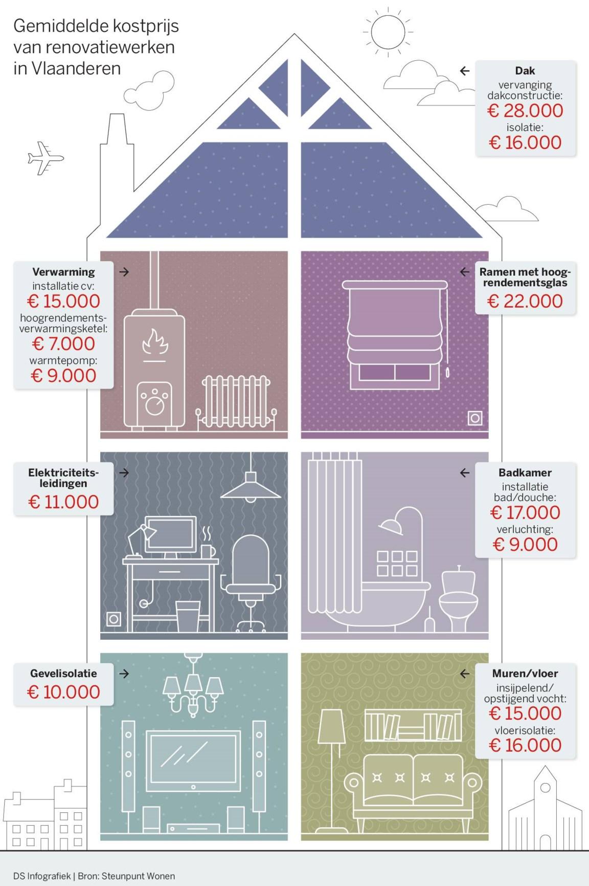 Bijna Elk Huis Moet Tegen 2050 Aangepakt Worden De Standaard Mobile