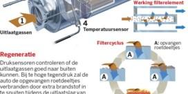 'Verschil diesel-benzine maakt voor luchtkwaliteit niet zo veel meer uit'