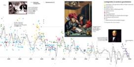 De rente is al aan het dalen sinds 1311