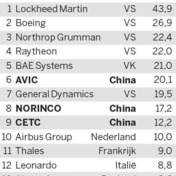 China op een na grootste wapenfabrikant ter wereld