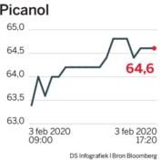 Picanol beperkt schade