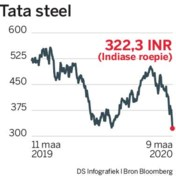 Minder banen weg bij Tata Steel