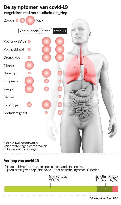 Griep Of Corona Dit Zijn De Symptomen Van Het Nieuwe Corona