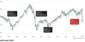 Wat beleggers moeten doen na deze beurscrash. Les 1: spreid uw risico's