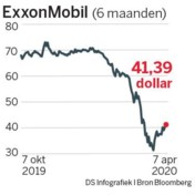 ExxonMobil snijdt in investeringen