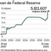 Federal Reserve komt gevallen engelen te hulp
