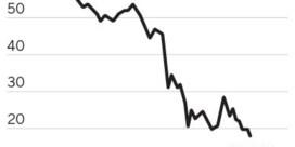 Amerikaanse olieprijs op laagste peil in achttien jaar