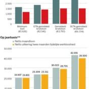 Geen inkomensverlies voor laagste inkomens dankzij fiscus