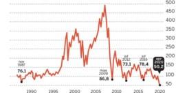 Banken 33 jaar achteruit