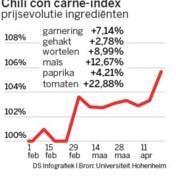 Chili con carne bezorgt ECB maagpijn