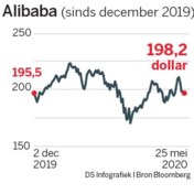 Alibaba vertraagt