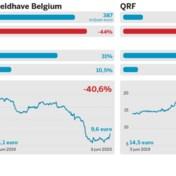 Wereldhave Belgium versus QRF