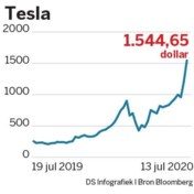 Tesla bijna 300 miljard waard