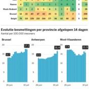 Vlaanderen telt bijna dubbel zoveel nieuwe gevallen als Wallonië