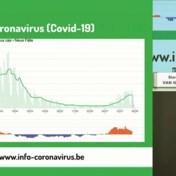 Van Gucht over bijsturing teststrategie: 'Op piek griepepidemie moeten we veel meer testen'