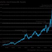 Apple als eerste voorbij kaap van 2.000 miljard