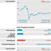 Aedifica vs. Care Property Invest