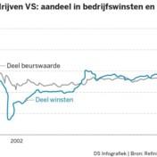 Dure aandelen populair, goedkope genegeerd