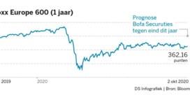 Tweede golf rolt ook over Europese aandelen