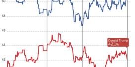 Joe Biden consolideert zijn voorsprong