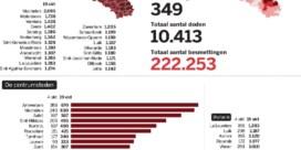 Kaart van België kleurt steeds roder