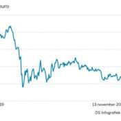Opwaartse crash stuwt Bel20 10% hoger