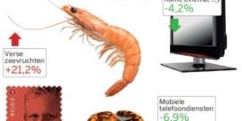 Corona joeg vooral prijs van zeevruchten omhoog