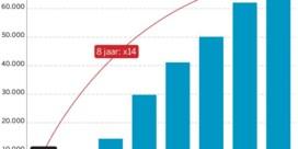 Cocaïne-import langs Antwerpse haven breekt alweer records