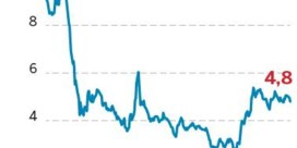 KLM schrapt 800 tot 1.000 jobs extra