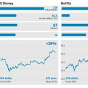 Walt Disney vs. Netflix