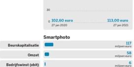 Cewe vs.Smartphoto