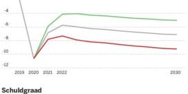 Regering-De Croo staat voor slopende begrotingsmarathon