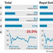 Total vs. Royal Dutch Shell